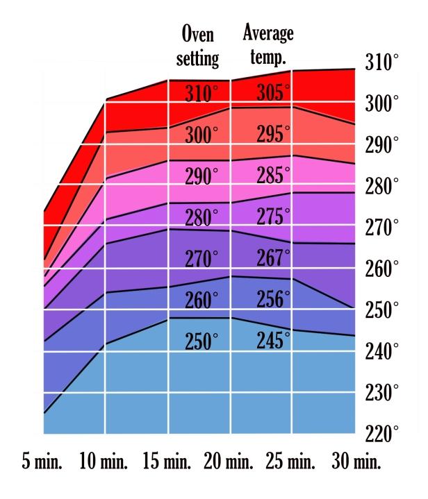 oven-temperatures